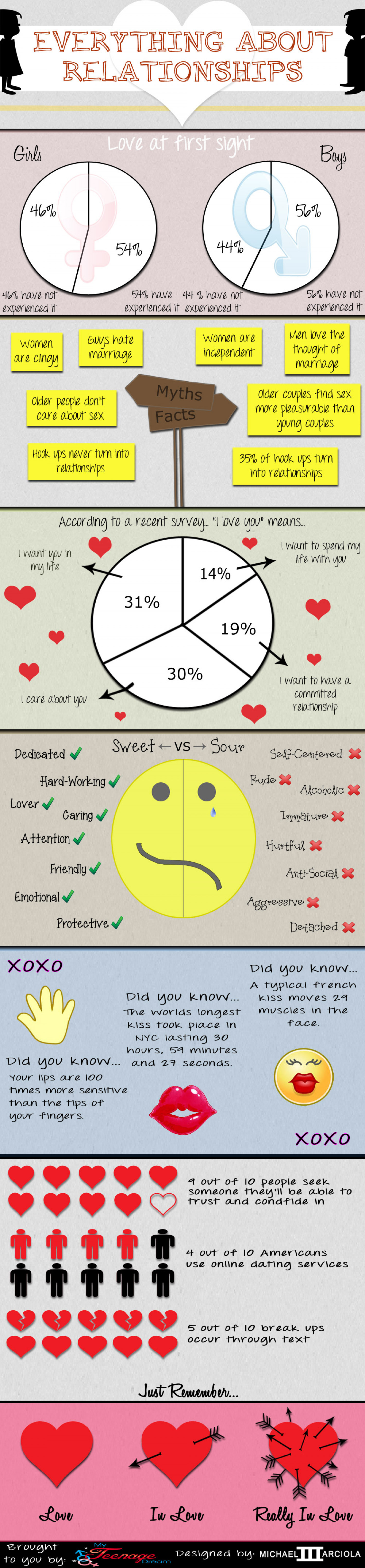 Everything About Relationships Infographic