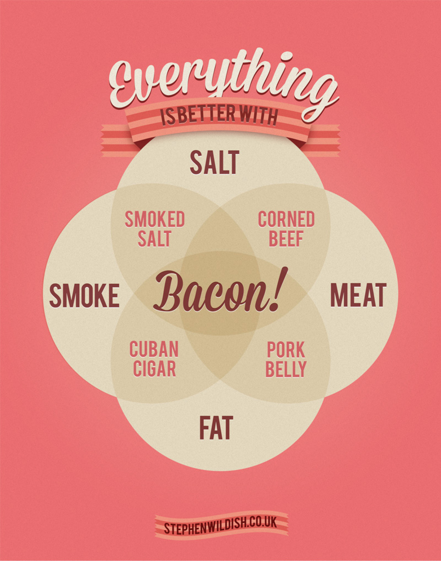 Everything is better with Bacon Infographic