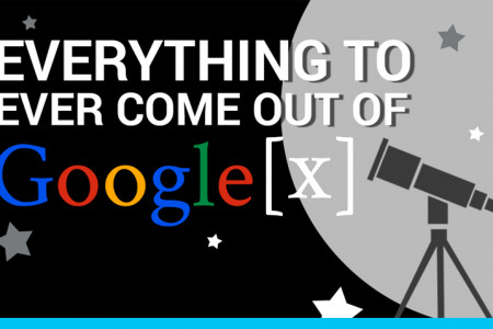 Everything to Ever Come Out Of Google X Infographic