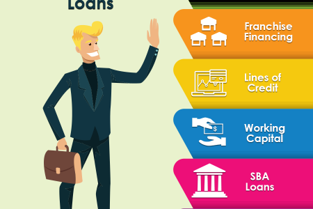 Everything You Need To Know About Business Acquisition Loans Infographic
