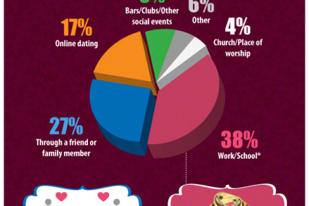 Everything You Need To Know About Dating in 2012 Infographic