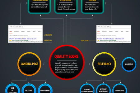 Everything you need to know about Google's Quality Score Infographic