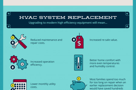 Everything You Need To Know About HVAC Systems Infographic