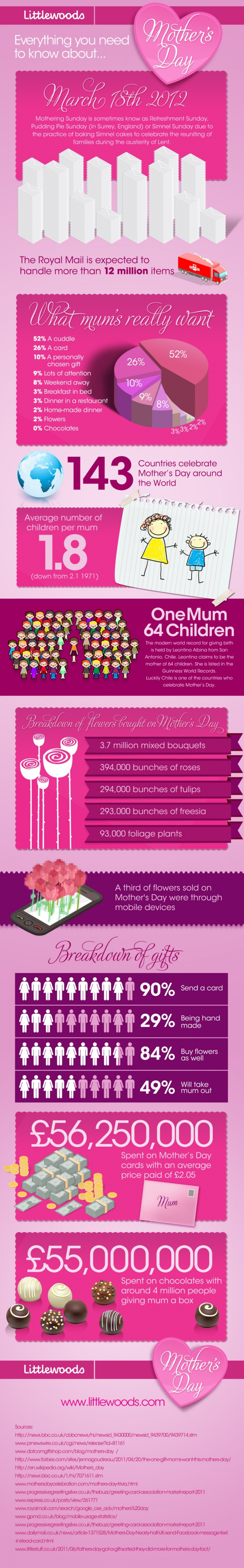 Everything You Need to Know About Mother's Day Infographic
