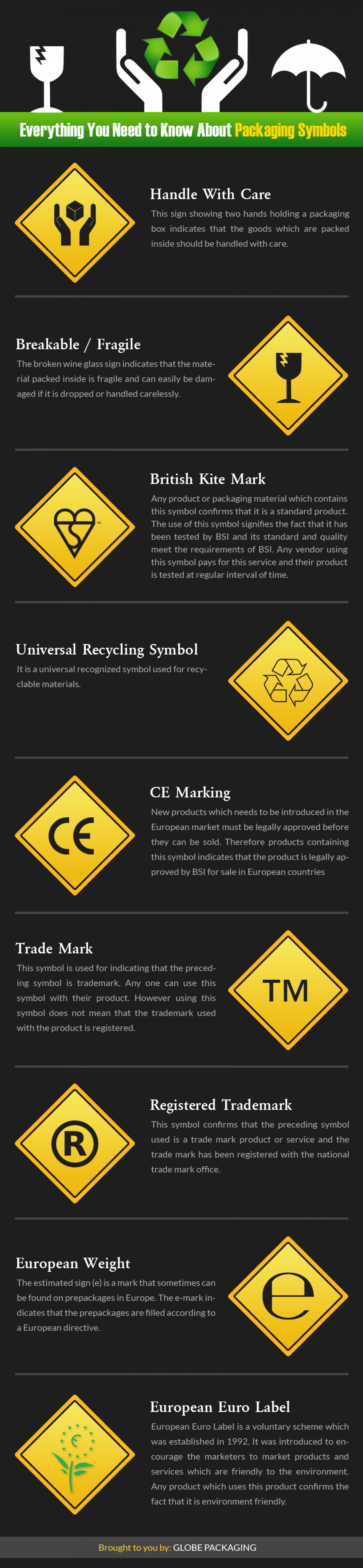 Everything You Need to Know About Packaging Symbols Infographic