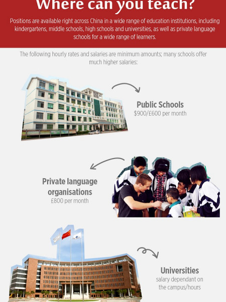 Everything you need to know about teaching English in China Infographic