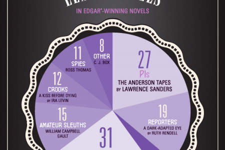 Everything You Need to Know About the Edgar Awards  Infographic