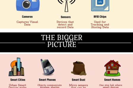 Everything You Need To Know About The Internet Of Things Infographic