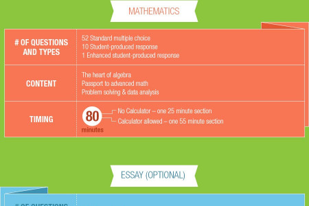 Everything You Need to Know About the NEW SAT Infographic