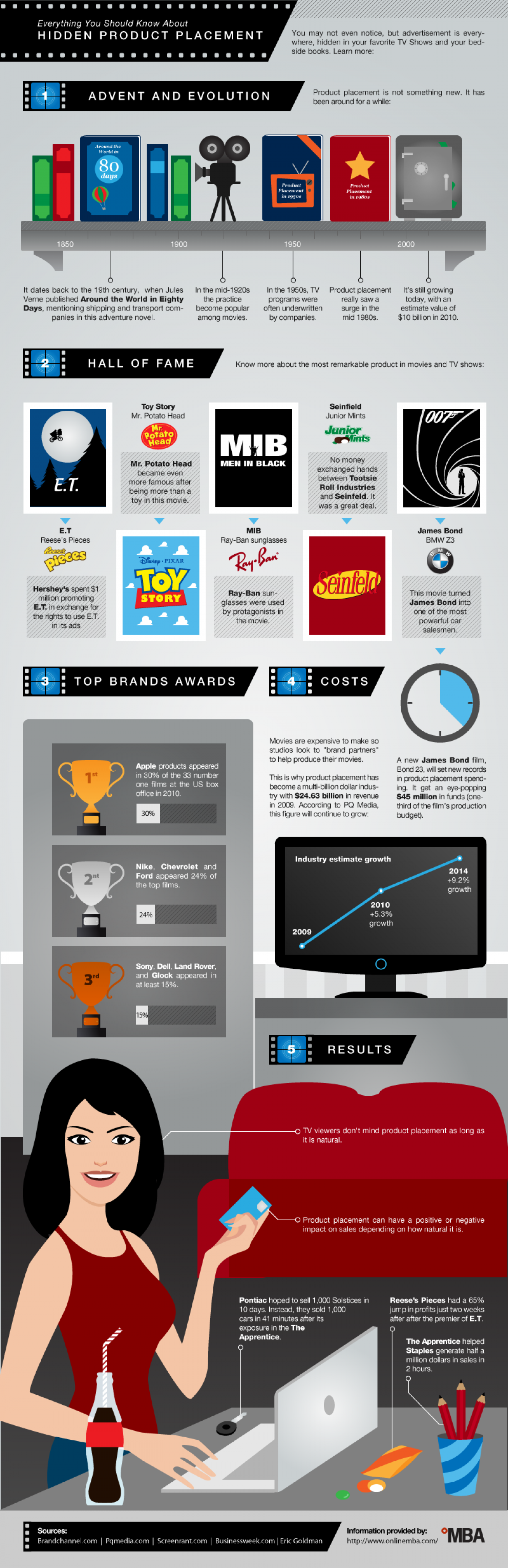 Everything You Should Know About Hidden Product Placement  Infographic