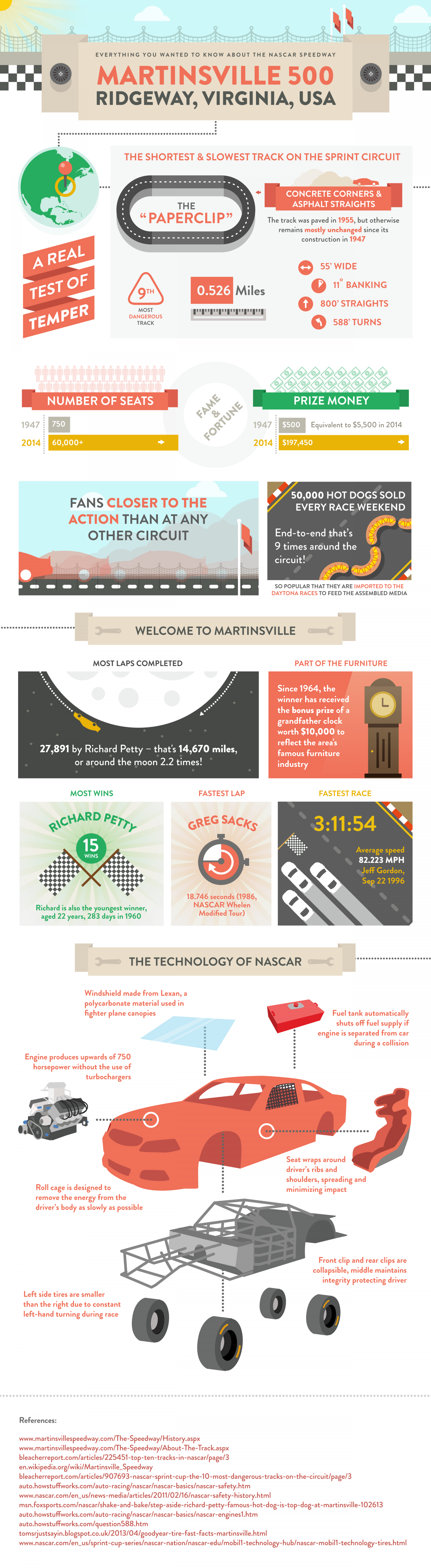 Everything you Wanted to Know About the NASCAR Speedway Martinsville 500 Infographic