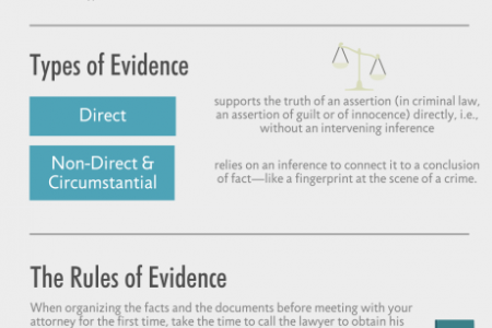 Evidence: The Heart of Any Lawsuit – An Infographic Infographic