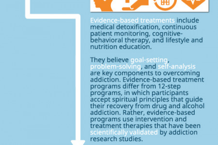 Evidence-Based Drug Rehab Centers – The Future For Addiction Treatment Infographic Infographic