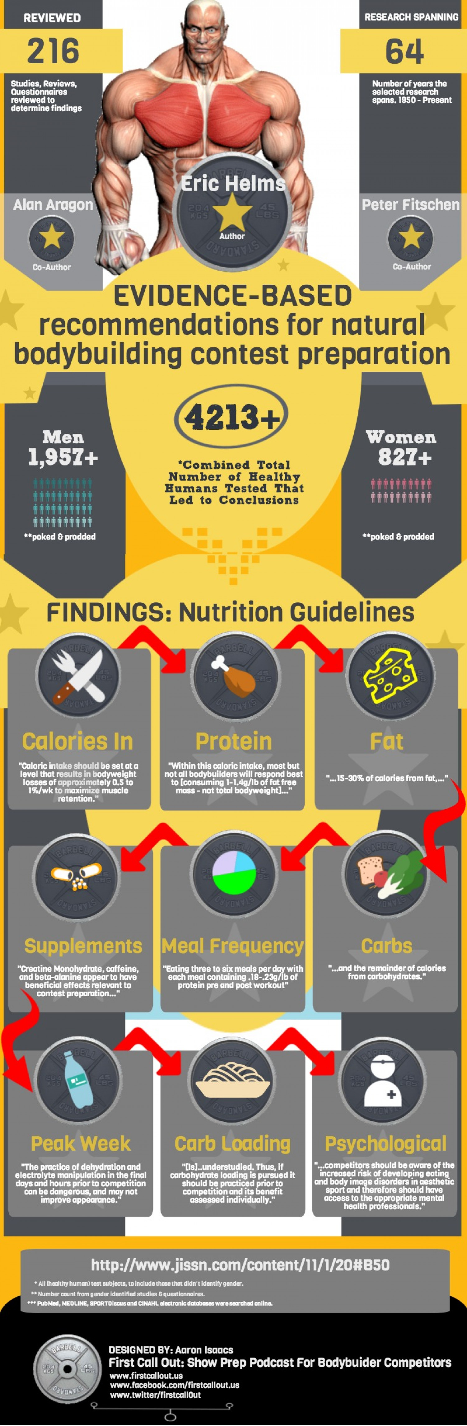 Evidence-Based Recommendations for Natural Bodybuilding Contest Competitors Infographic