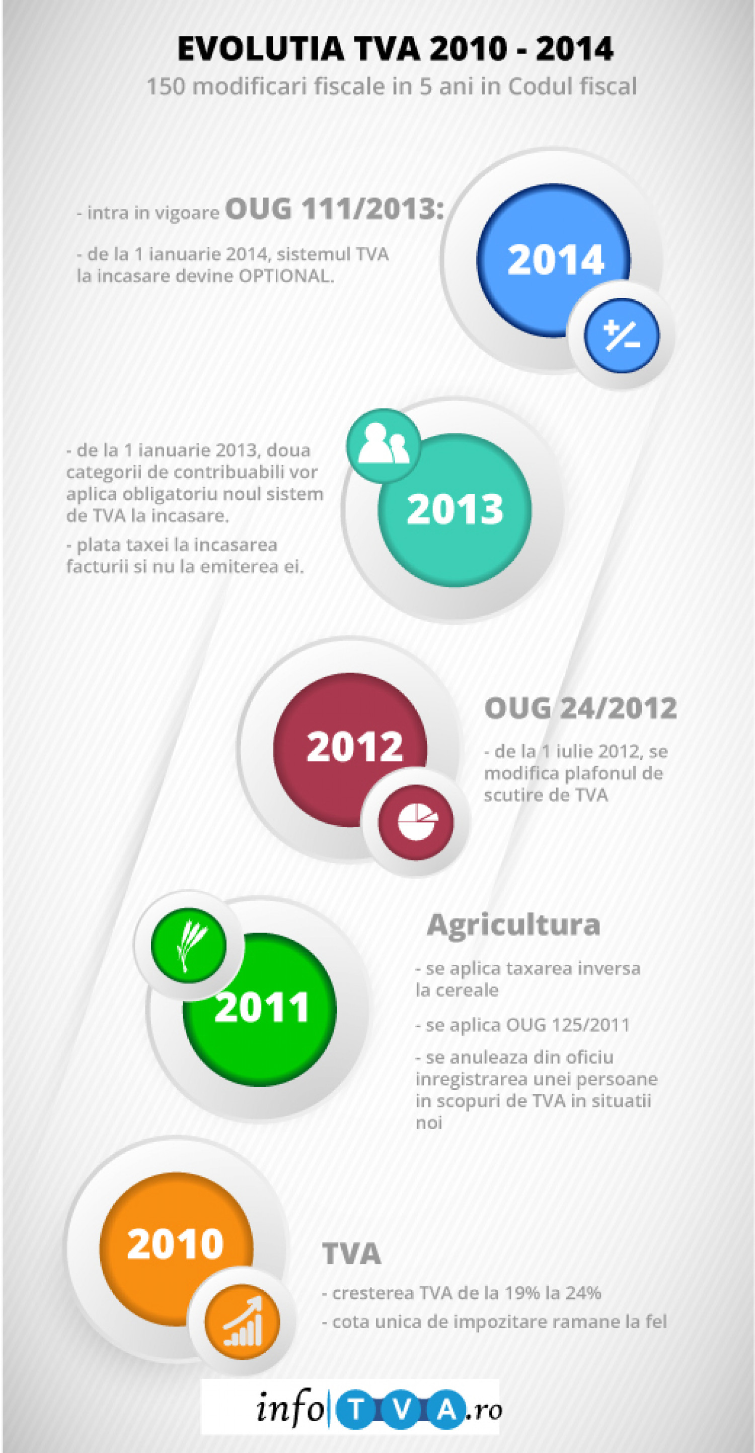 Evolutia TVA in Romania 2010 - 2014 Infographic