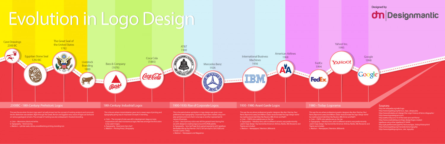 Evolution in Logo Design Infographic