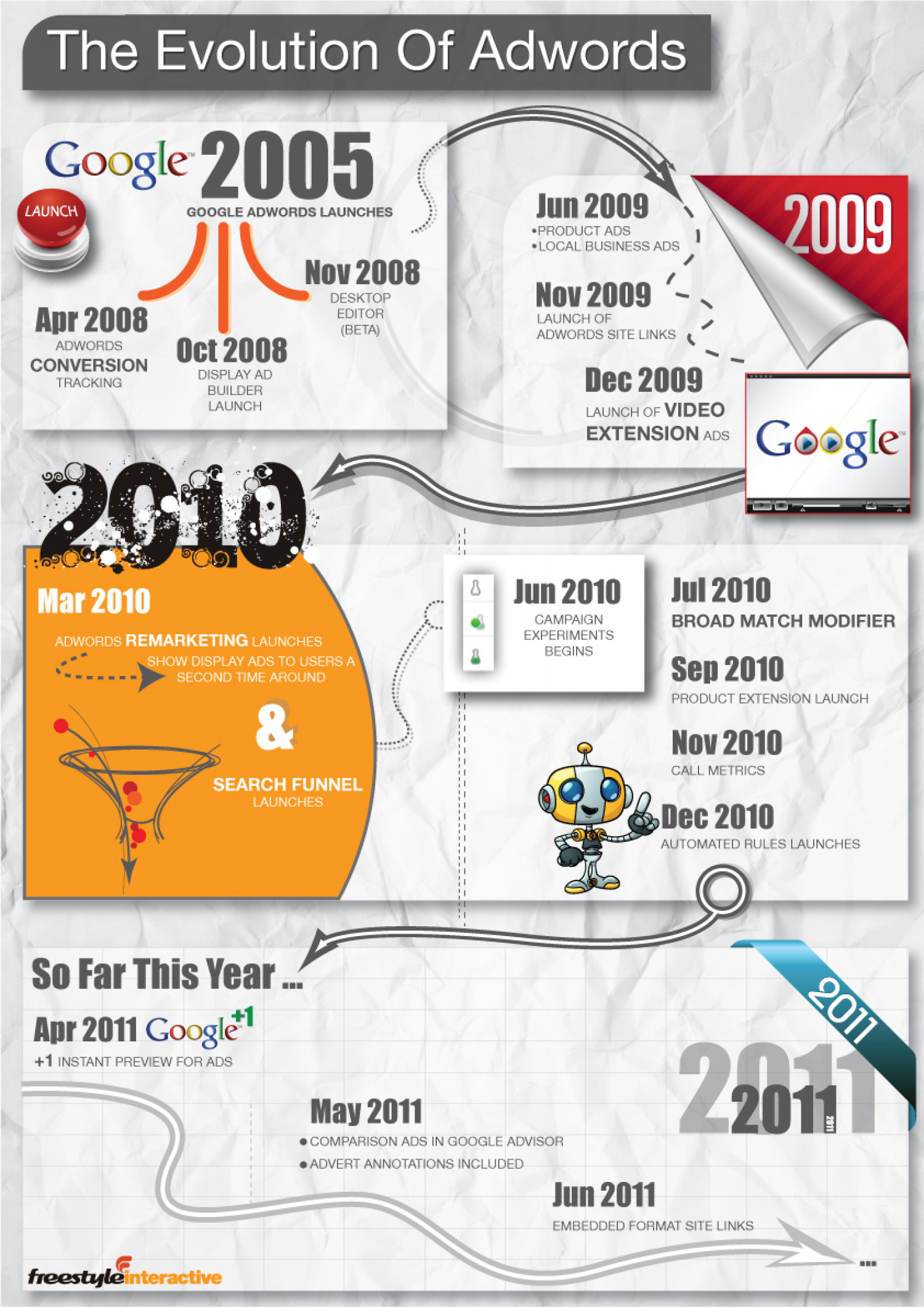 Evolution of Adwords: Infographic! Infographic