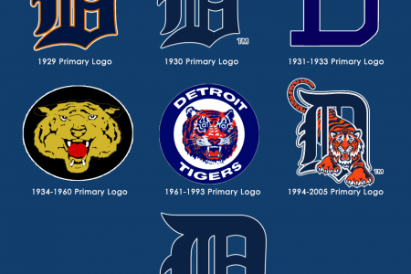 Evolution Of American League Baseball Logo Designs Infographic