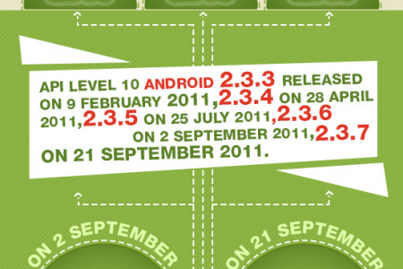 Evolution of Android - Mediaplayera Infographic