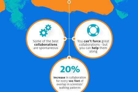 Evolution of Collaboration Infographic