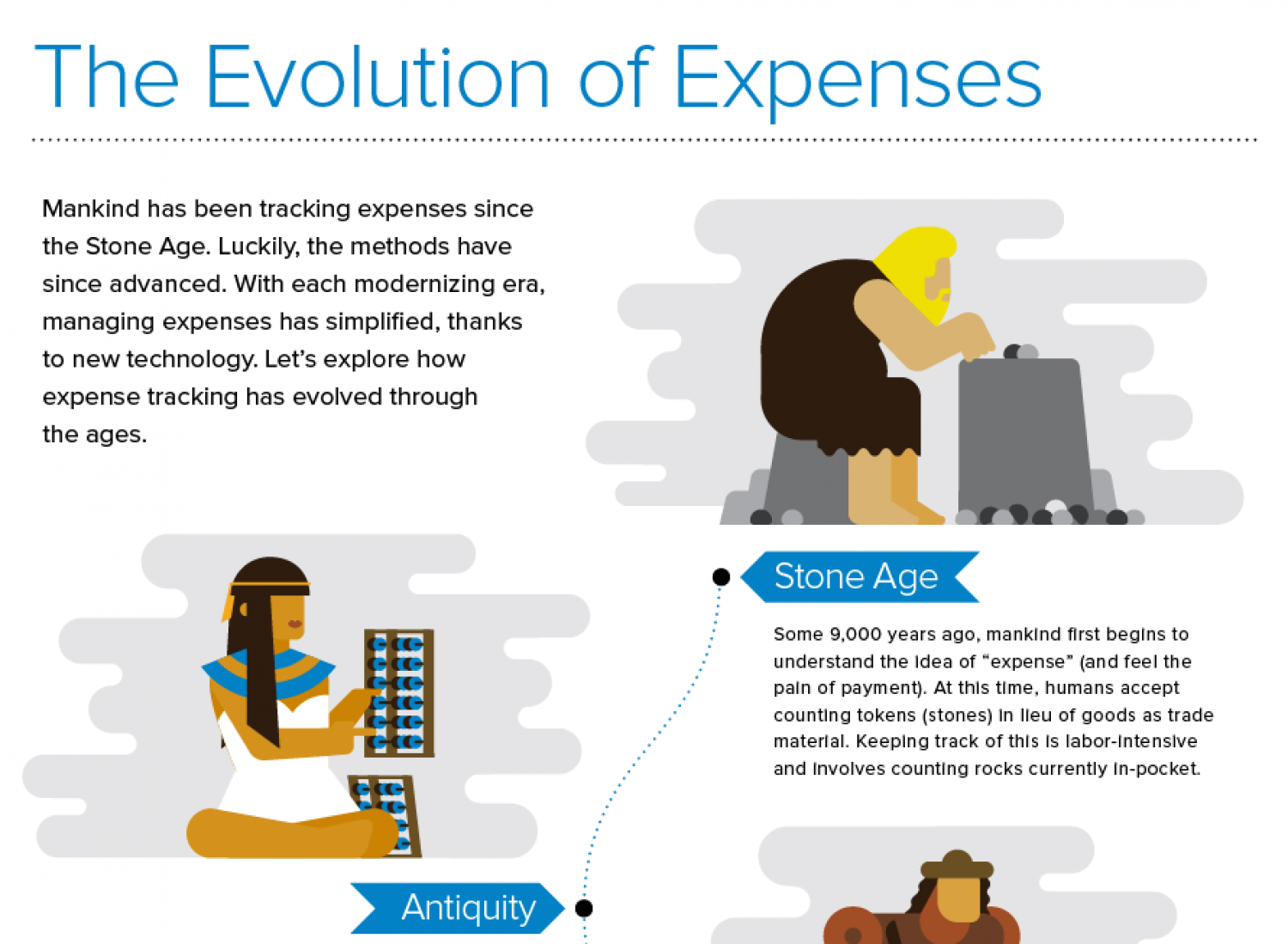 The Evolution of Expenses Infographic