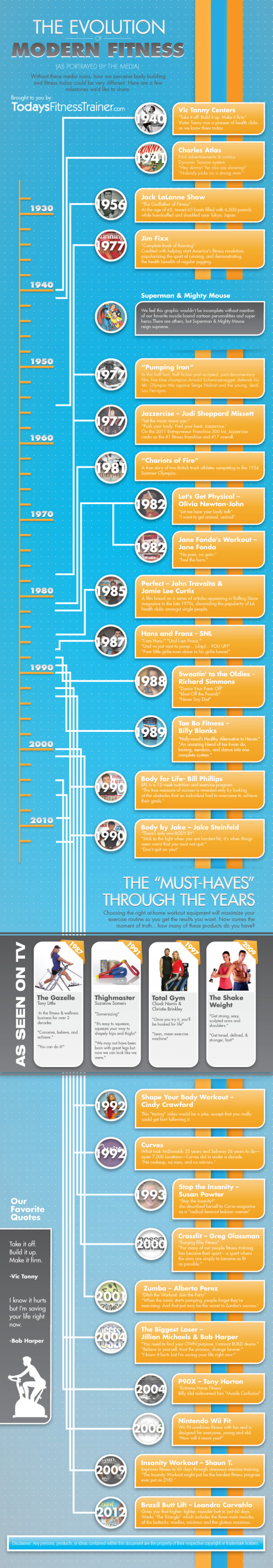 Evolution of Fitness Infographic