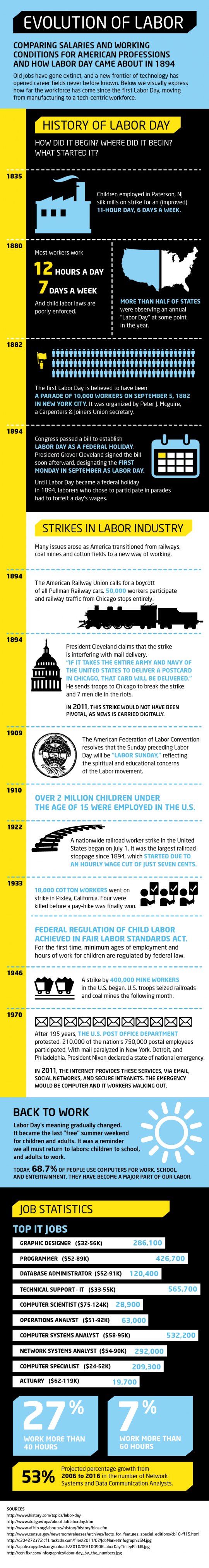 Evolution of Labor