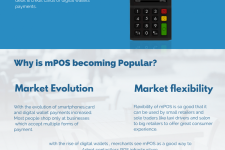 Evolution of Mobile Point of Sale(mPOS) Infographic