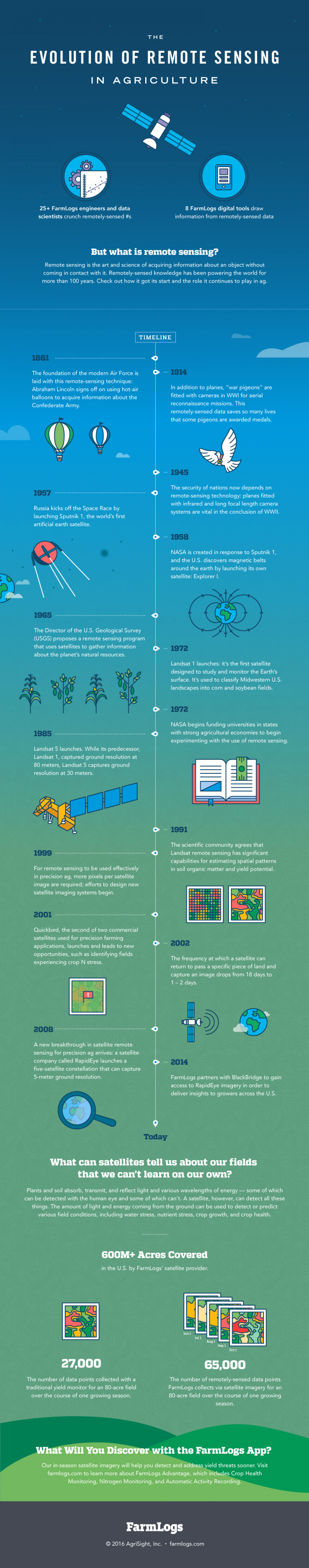 Evolution of Remote Sensing in Agriculture Infographic