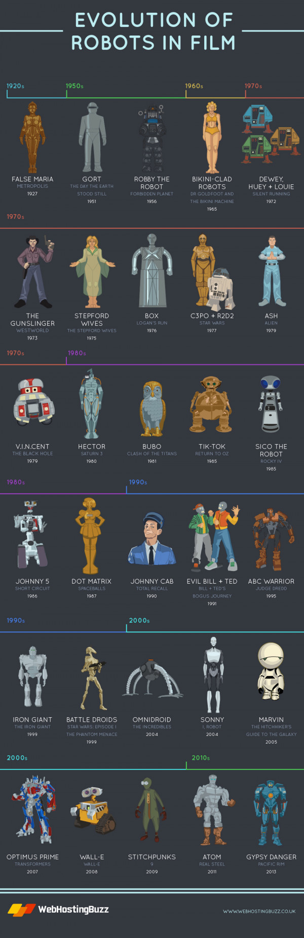 Evolution of Robots in Film