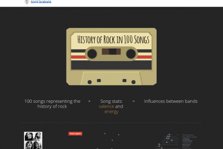 History of Rock in 100 Songs Infographic