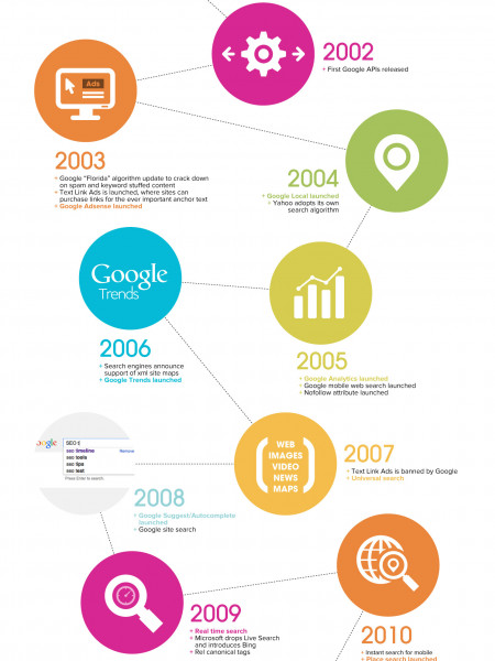 Evolution of SEO 1994 - 2014 Infographic