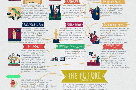 Evolution of Storytelling Infographic