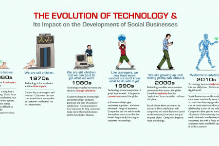 Evolution of Technology & Its Impact On Social Businesses Development Infographic