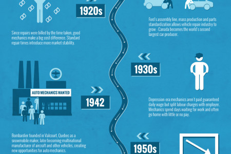 Evolution of the Auto Mechanic Career in Quebec Infographic