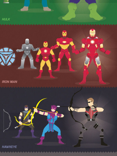 Evolution of the Avengers Infographic