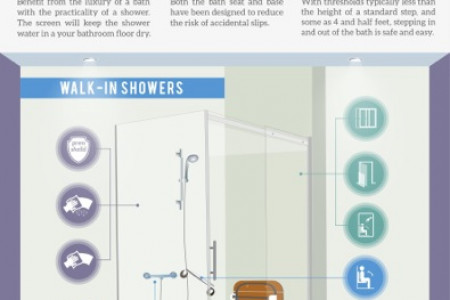 Evolution of the Bathroom Infographic