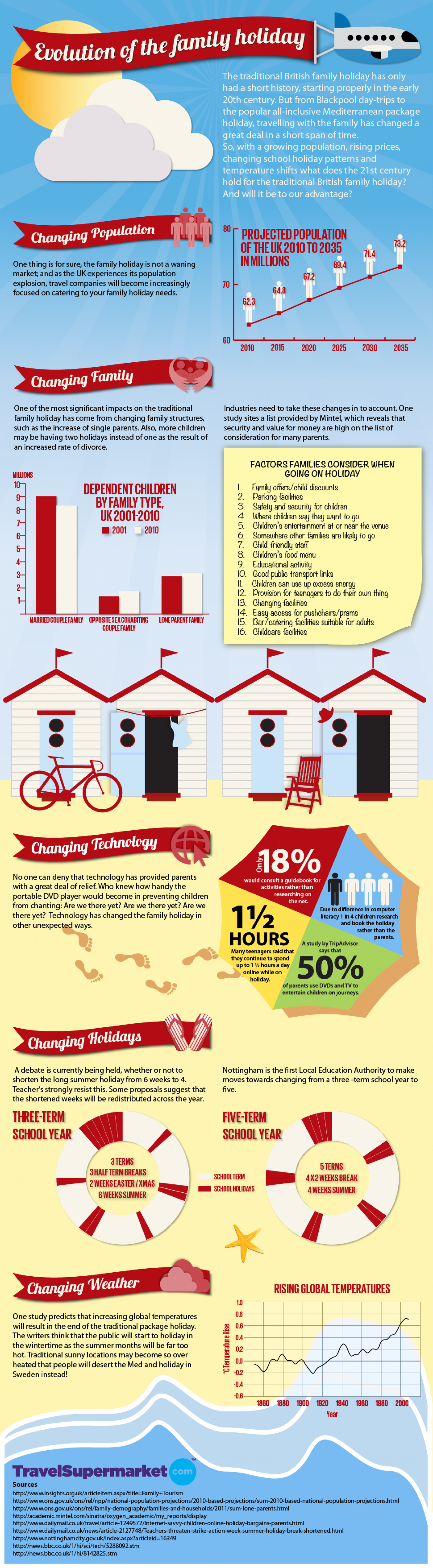 Evolution of the Family Holiday Infographic