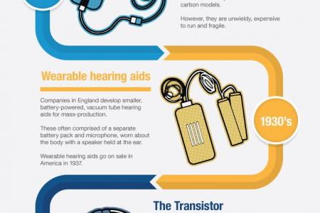 Evolution of the Hearing Aid Infographic
