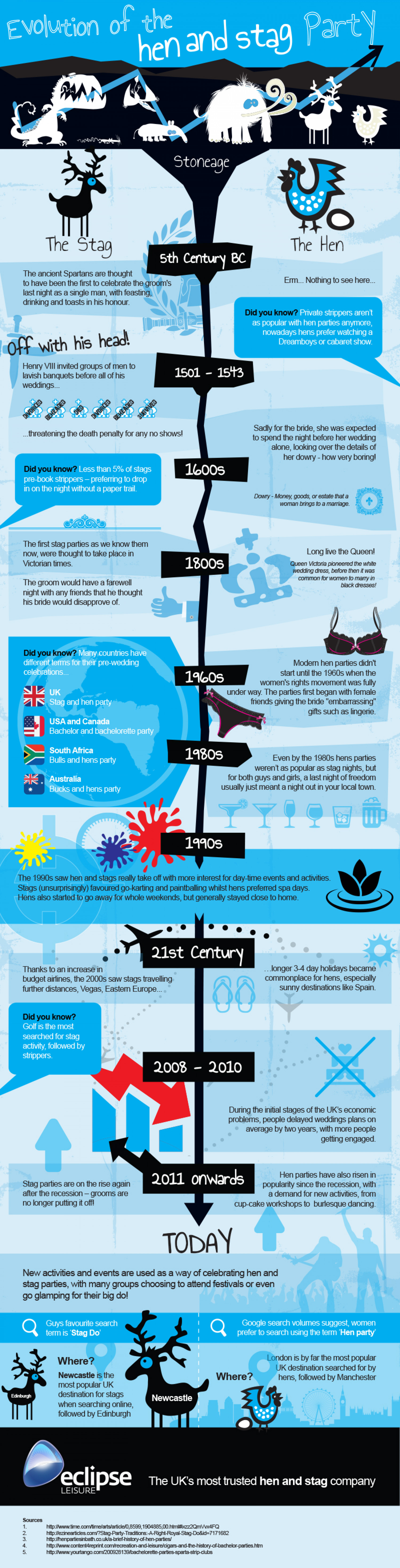 Evolution of the hen and stag party Infographic