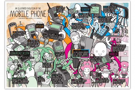 Evolution of the mobile phone Infographic