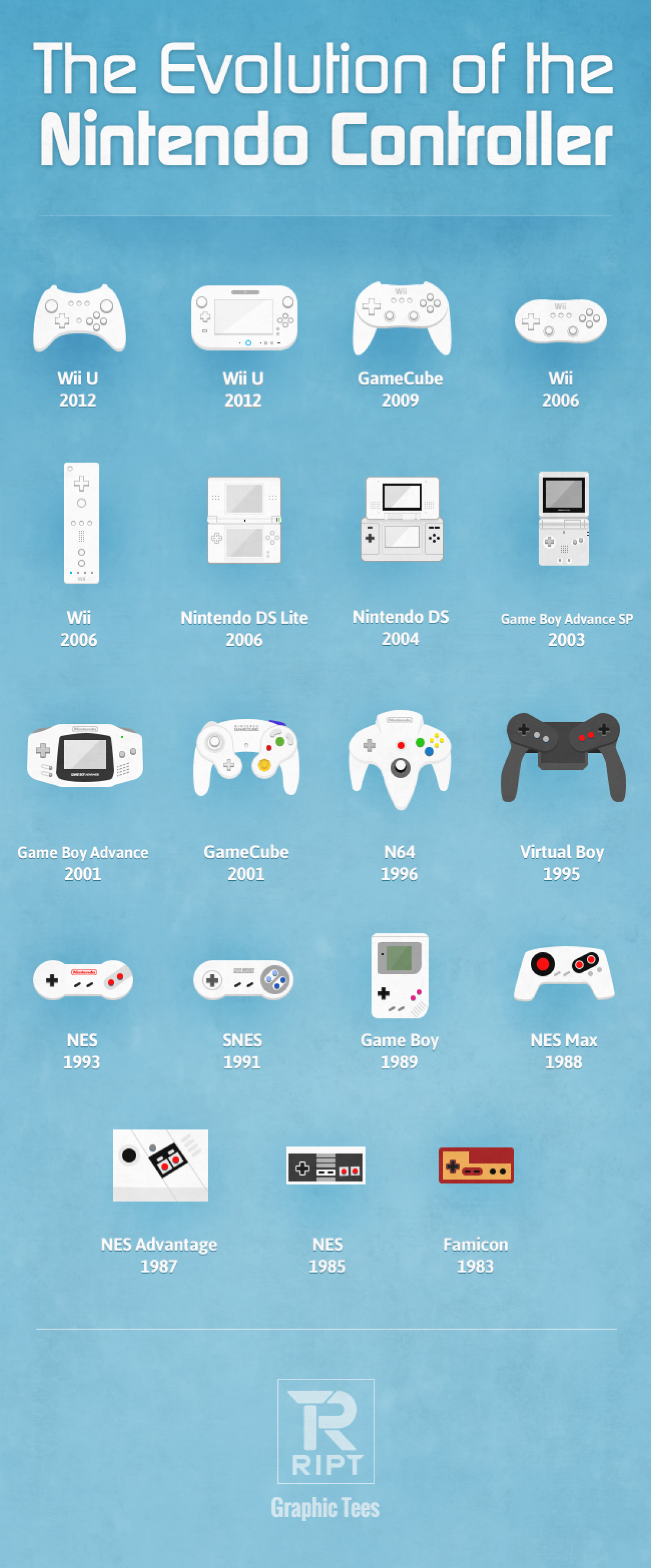 Evolution of the Nintendo Controller Infographic