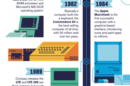 Evolution of the Personal Computer Infographic