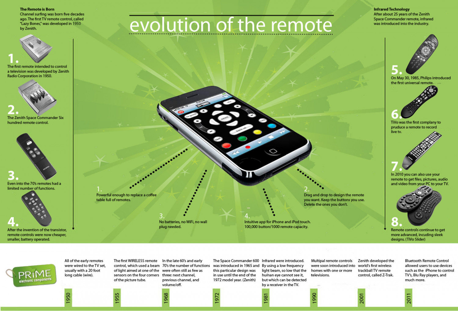 Evolution of the Remote Infographic
