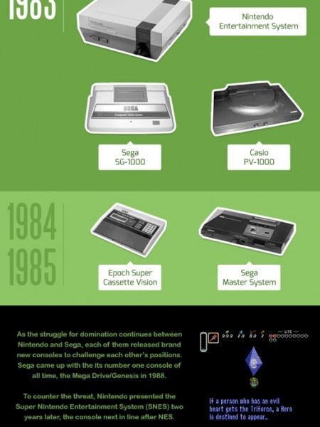 Evolution of the video game console 1967-2012 Infographic