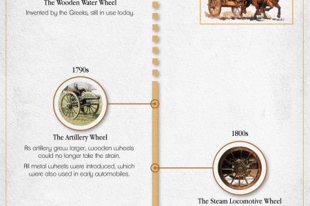 Evolution of the Wheel Infographic