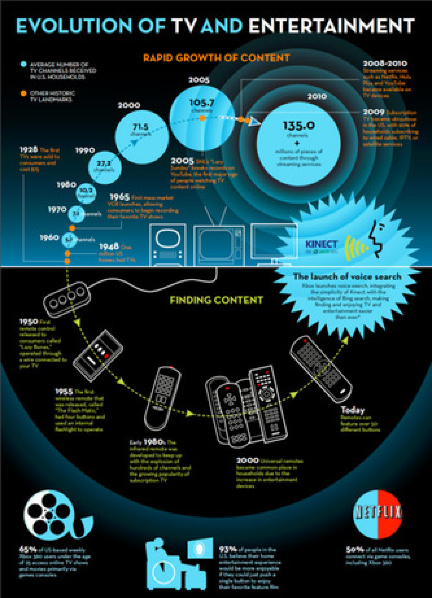Evolution of TV and Entertainment Infographic
