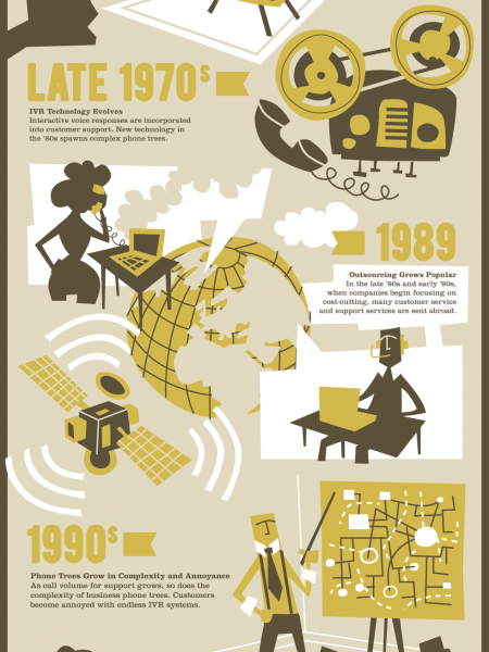 Evolution of Voice Support Infographic