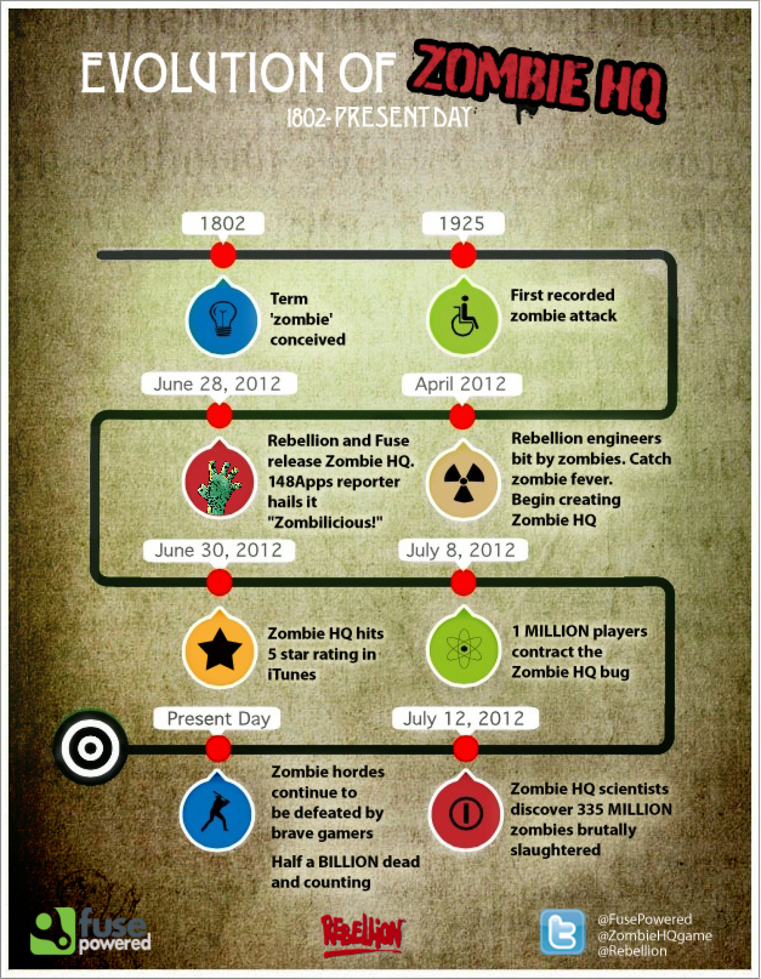 Evolution of Zombie HQ Infographic