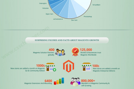 Evolution Story of Magento By CSS Chopper's Infographic Infographic